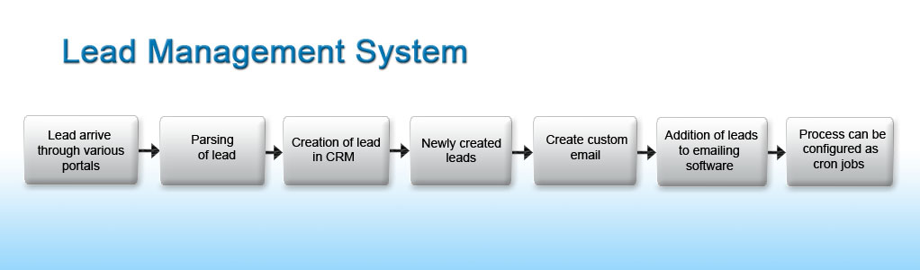 Lead Management System Banner